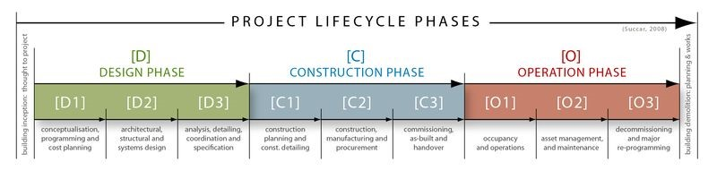 BIM lifecycle