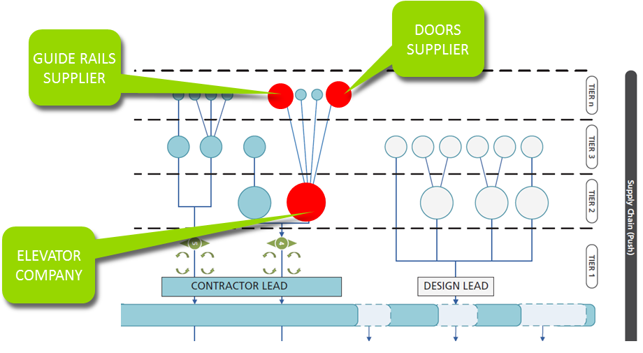 Elevator BIM and the supply chain