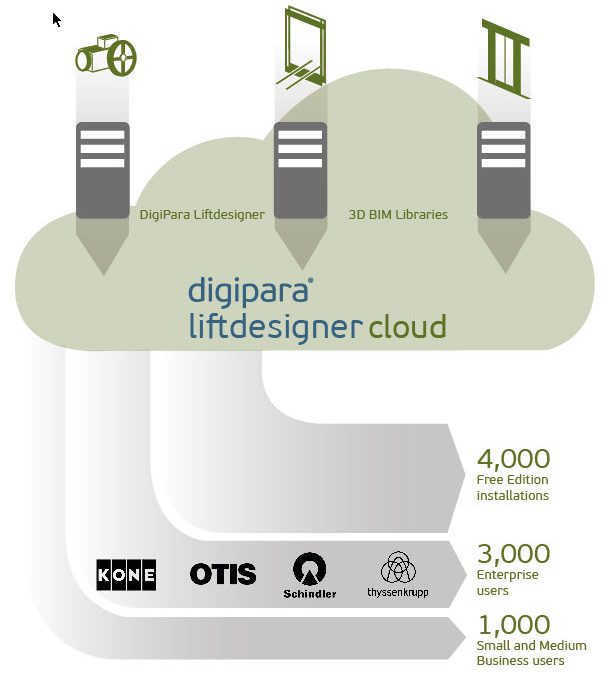 DigiPara® Liftdesigner – ALGI library update